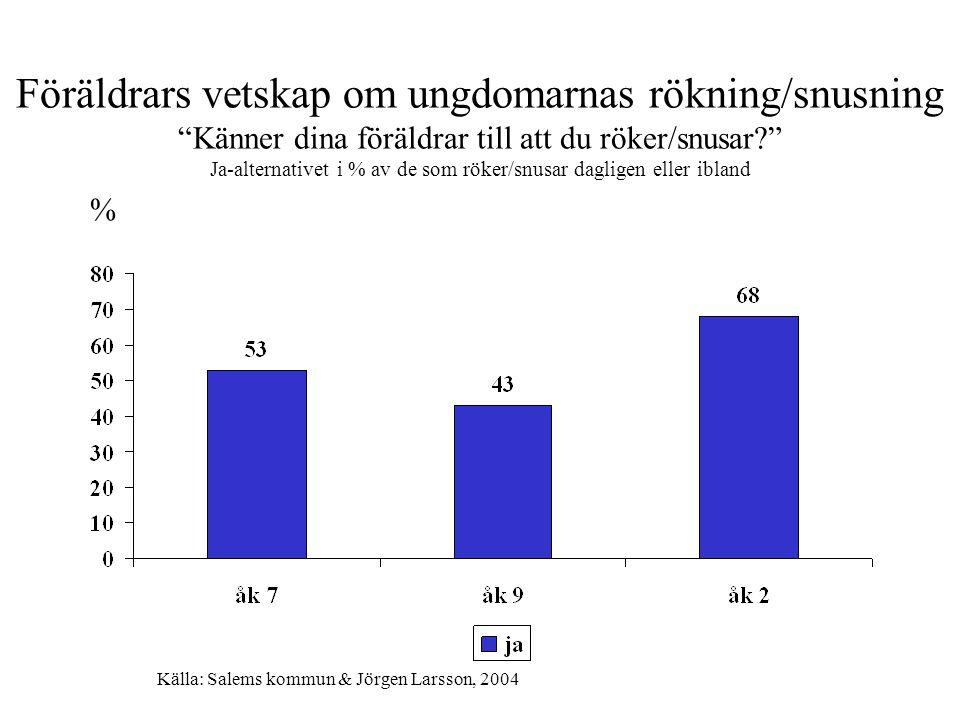 Föräldrars vetskap om ungdomarnas rökning/snusning Känner dina föräldrar till att du röker/snusar Ja-alternativet i % av de som röker/snusar dagligen eller ibland % Källa: Salems kommun & Jörgen Larsson, 2004
