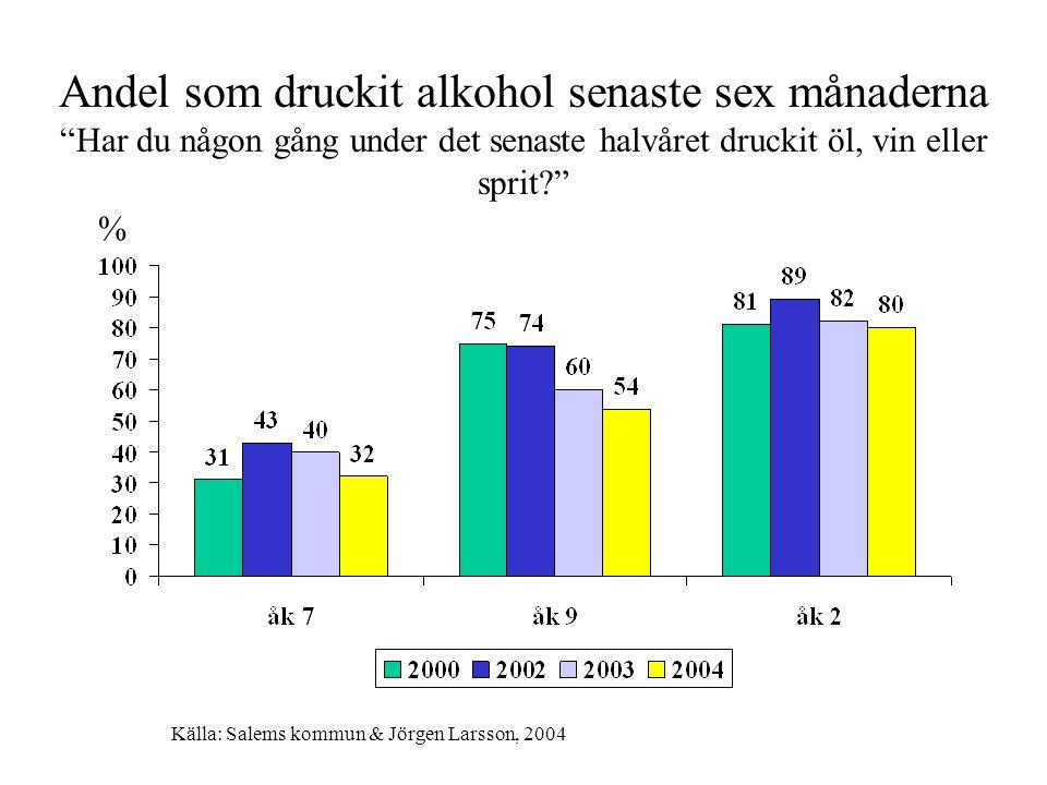 Andel som druckit alkohol senaste sex månaderna Har du någon gång under det senaste halvåret druckit öl, vin eller sprit % Källa: Salems kommun & Jörgen Larsson, 2004