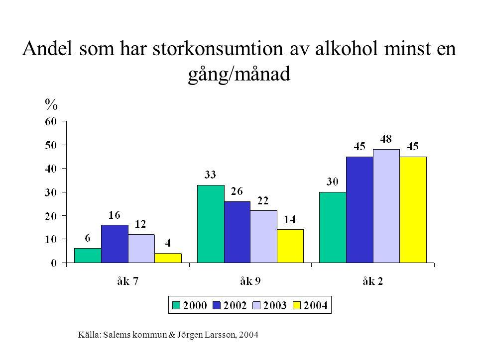 Självrapporterad ålder för första berusningen Hur gammal var du första gången du kände dig berusad? åk 9 och åk 2 % Källa: Salems kommun & Jörgen Larsson, 2004