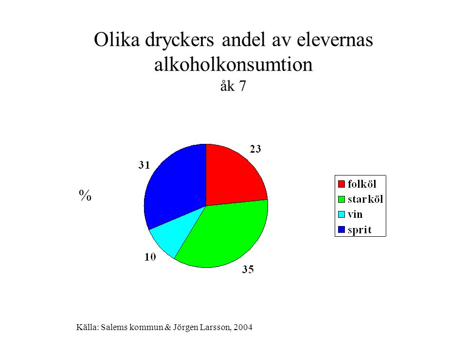 Olika dryckers andel av elevernas alkoholkonsumtion åk 7 % Källa: Salems kommun & Jörgen Larsson, 2004