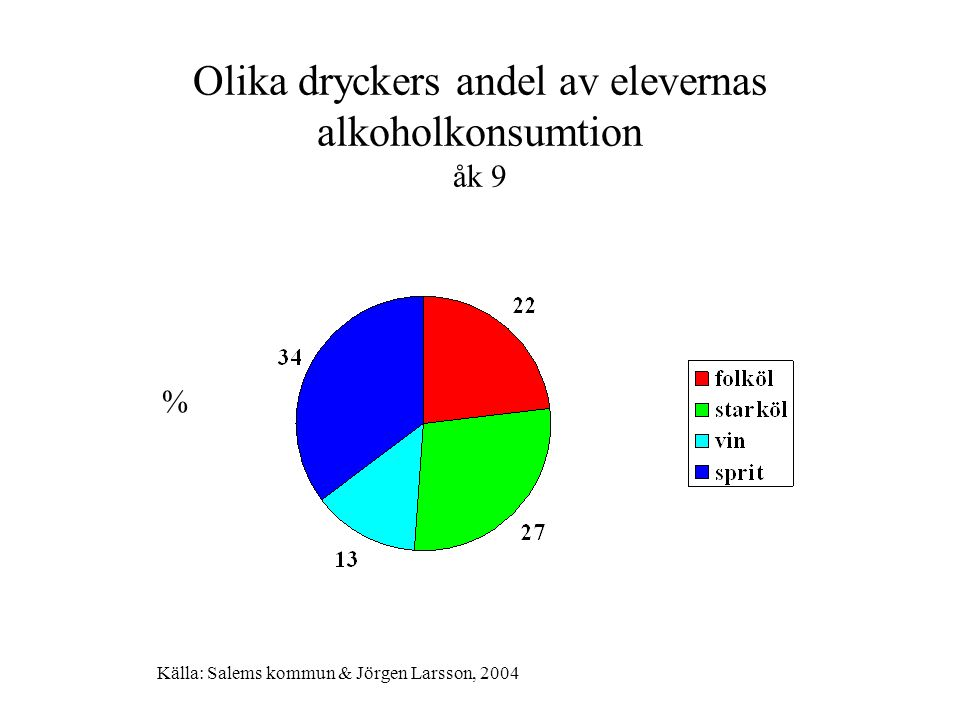 Samband mellan rökning och storkonsumtion av alkohol minst en gång / månad åk 7, 9 och åk 2 på gymnasiet % som är storkonsumenter Källa: Salems kommun & Jörgen Larsson vt 2004
