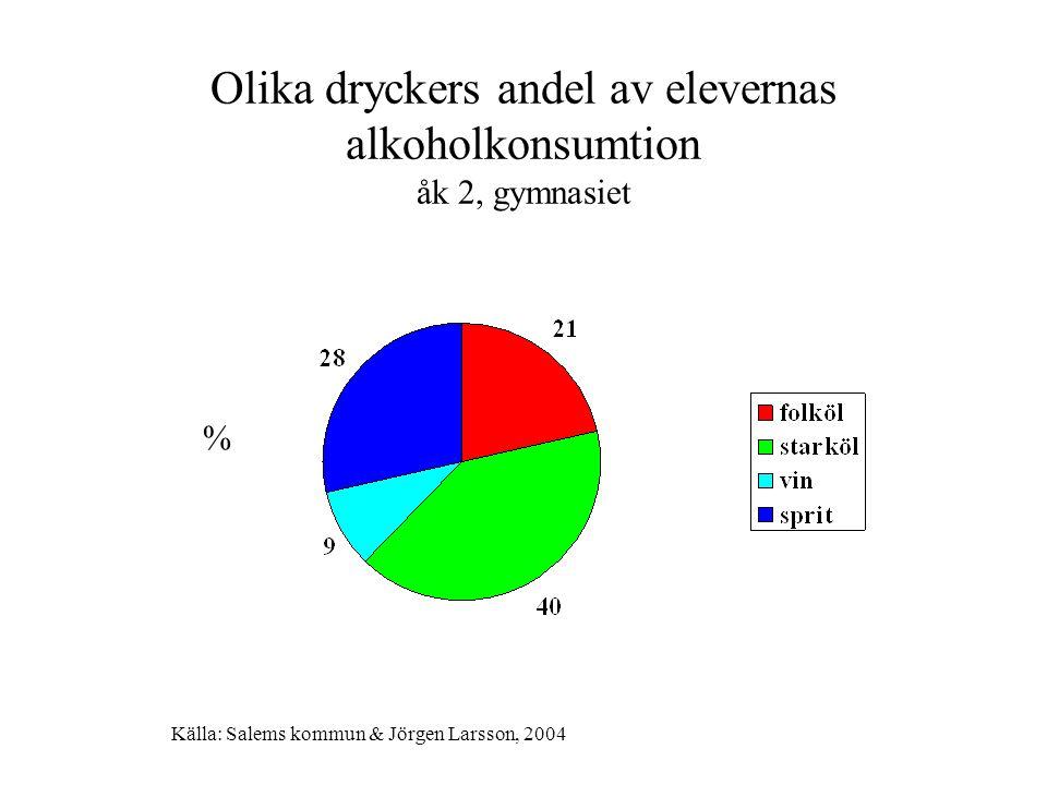 Olika dryckers andel av elevernas alkoholkonsumtion åk 2, gymnasiet % Källa: Salems kommun & Jörgen Larsson, 2004
