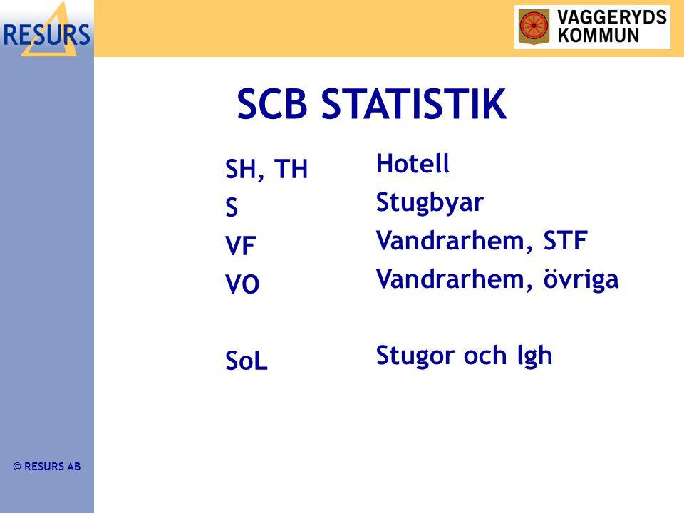 © RESURS AB SCB STATISTIK SH, TH S VF VO SoL Hotell Stugbyar Vandrarhem, STF Vandrarhem, övriga Stugor och lgh