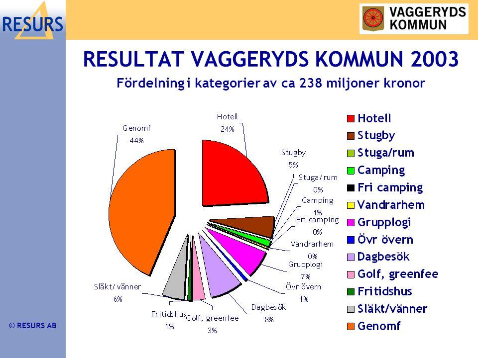 © RESURS AB RESULTAT VAGGERYDS KOMMUN 2003 Fördelning i kategorier av ca 238 miljoner kronor