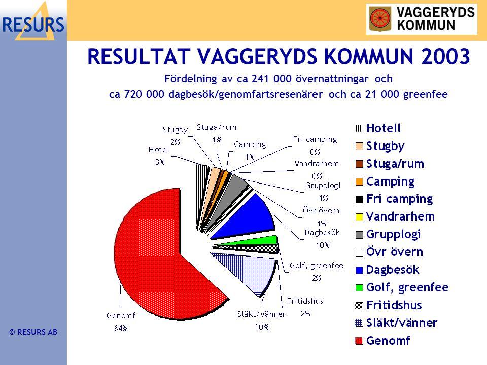 © RESURS AB RESULTAT VAGGERYDS KOMMUN 2003 Fördelning av ca 241 000 övernattningar och ca 720 000 dagbesök/genomfartsresenärer och ca 21 000 greenfee