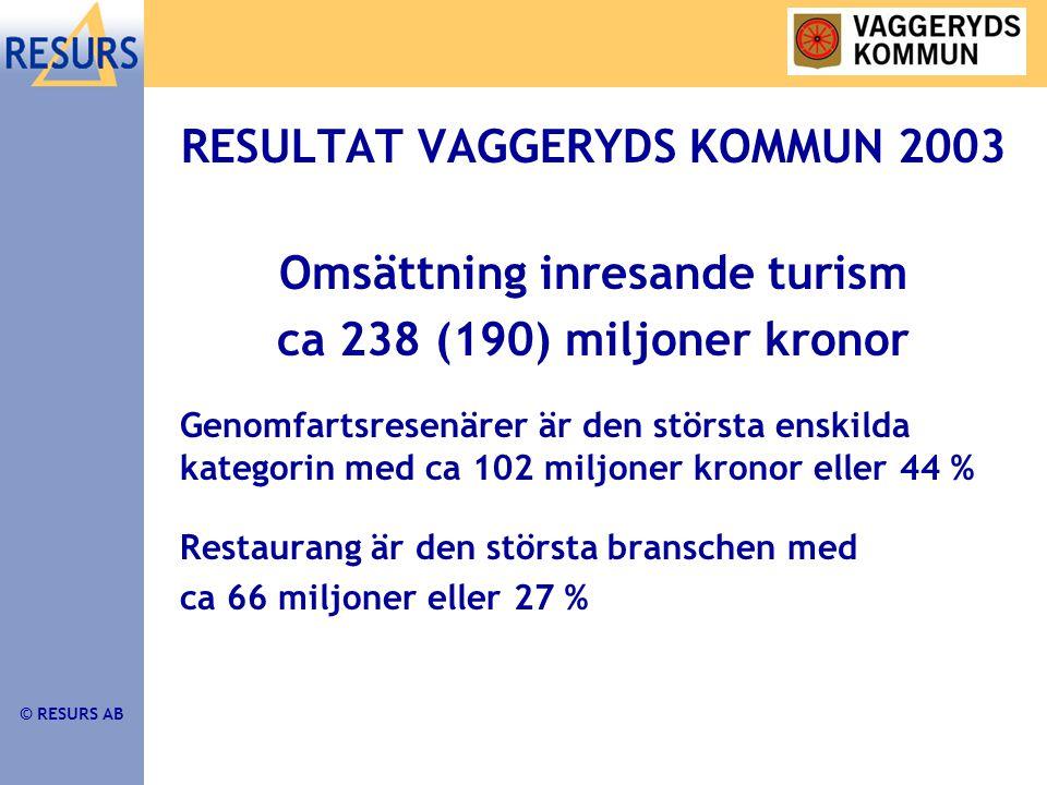 © RESURS AB RESULTAT VAGGERYDS KOMMUN 2003 Omsättning inresande turism ca 238 (190) miljoner kronor Genomfartsresenärer är den största enskilda kategorin med ca 102 miljoner kronor eller 44 % Restaurang är den största branschen med ca 66 miljoner eller 27 %