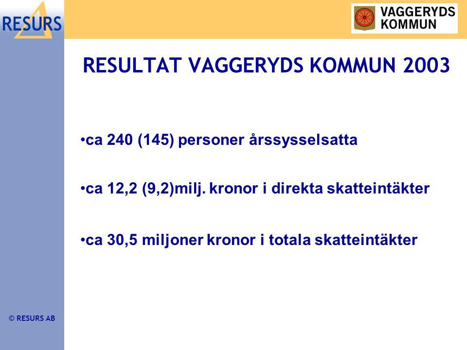 © RESURS AB RESULTAT VAGGERYDS KOMMUN 2003 •ca 240 (145) personer årssysselsatta •ca 12,2 (9,2)milj.