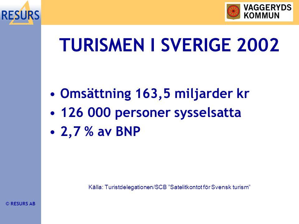 © RESURS AB TURISMEN I SVERIGE 2002 •Omsättning 163,5 miljarder kr •126 000 personer sysselsatta •2,7 % av BNP Källa: Turistdelegationen/SCB Satelitkontot för Svensk turism