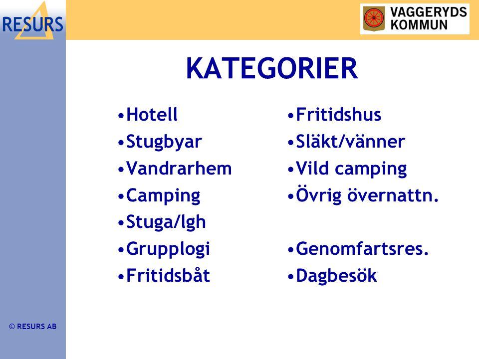 © RESURS AB •Hotell •Stugbyar •Vandrarhem •Camping •Stuga/lgh •Grupplogi •Fritidsbåt •Fritidshus •Släkt/vänner •Vild camping •Övrig övernattn.