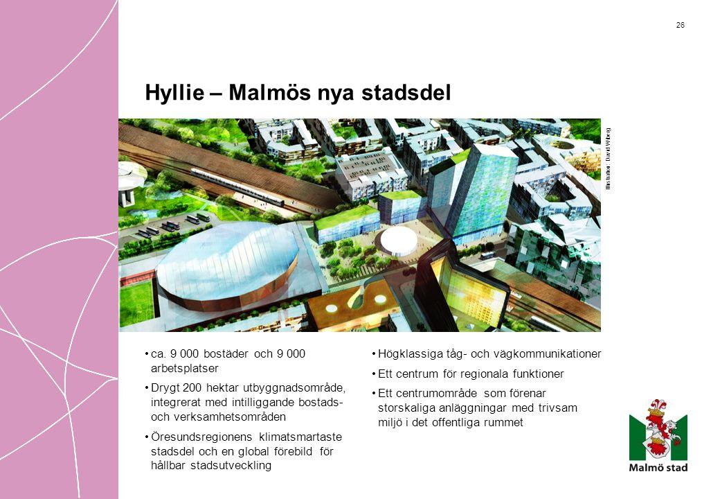 26 Hyllie – Malmös nya stadsdel •ca. 9 000 bostäder och 9 000 arbetsplatser •Drygt 200 hektar utbyggnadsområde, integrerat med intilliggande bostads-
