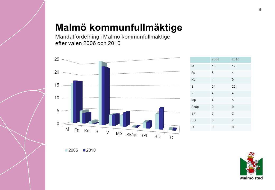 35 Malmö kommunfullmäktige Mandatfördelning i Malmö kommunfullmäktige efter valen 2006 och 2010 20062010 M1617 Fp54 Kd10 S2422 V44 Mp45 Skåp00 SPI22 S