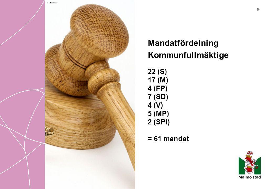 36 Mandatfördelning Kommunfullmäktige 22 (S) 17 (M) 4 (FP) 7 (SD) 4 (V) 5 (MP) 2 (SPI) = 61 mandat Foto: istock