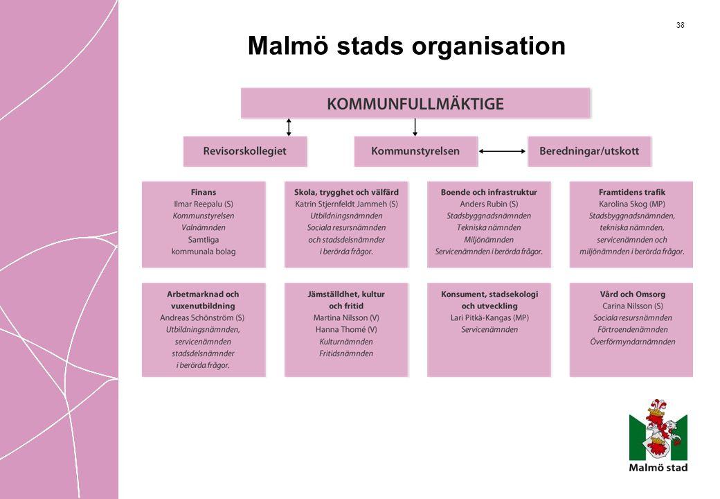 38 Malmö stads organisation