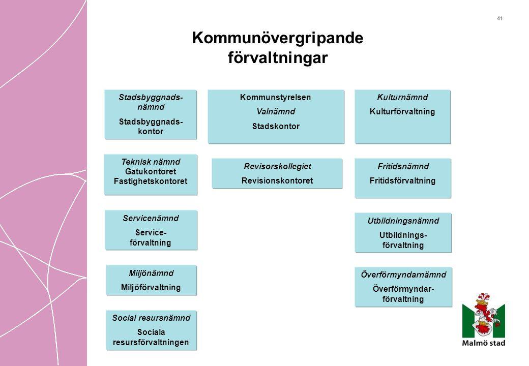 41 Kommunövergripande förvaltningar Fritidsnämnd Fritidsförvaltning Utbildningsnämnd Utbildnings- förvaltning Överförmyndarnämnd Överförmyndar- förval