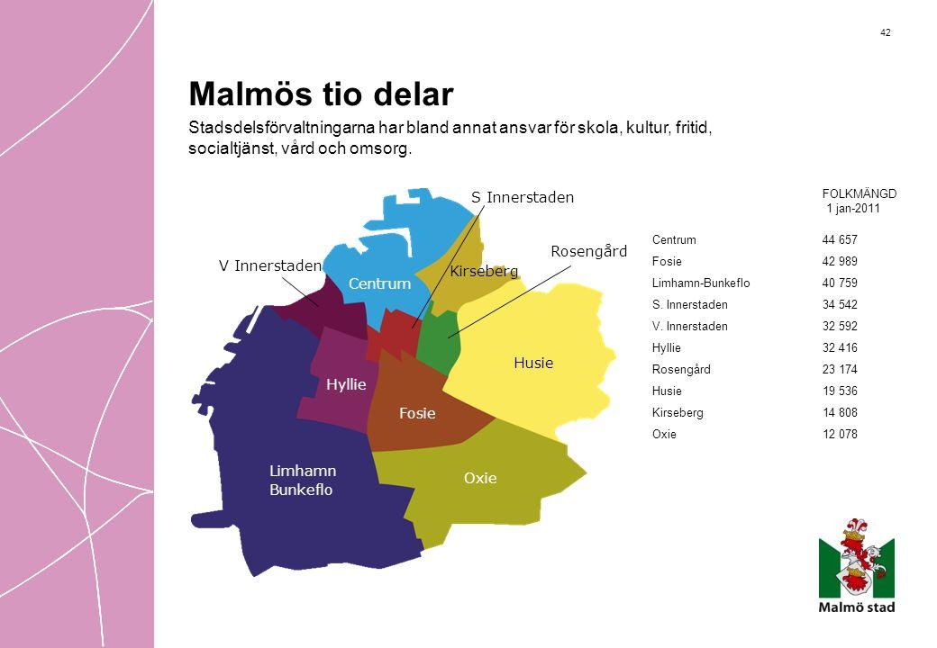 42 FOLKMÄNGD 1 jan-2011 Centrum44 657 Fosie42 989 Limhamn-Bunkeflo40 759 S. Innerstaden34 542 V. Innerstaden32 592 Hyllie32 416 Rosengård23 174 Husie1