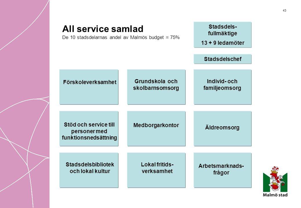 43 All service samlad De 10 stadsdelarnas andel av Malmös budget = 75% Förskoleverksamhet Grundskola och skolbarnsomsorg Individ- och familjeomsorg Me