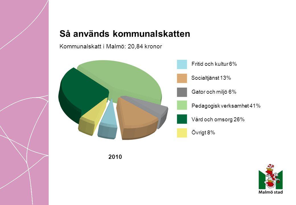 Så används kommunalskatten Kommunalskatt i Malmö: 20,84 kronor 2010 Fritid och kultur 6% Socialtjänst 13% Gator och miljö 6% Pedagogisk verksamhet 41%
