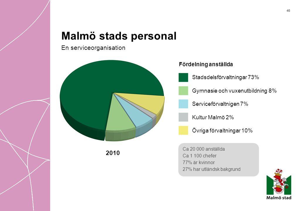 2010 Stadsdelsförvaltningar 73% Gymnasie och vuxenutbildning 8% Serviceförvaltnigen 7% Kultur Malmö 2% Övriga förvaltningar 10% Fördelning anställda C