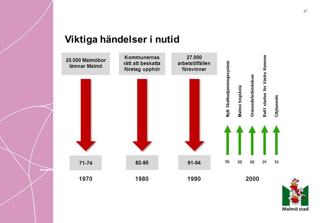 47 Viktiga händelser i nutid 2000 Nytt Skatteutjämningssystem 96 98 Malmö högskola Bo01 starten för Västra Hamnen 01 1980 Kommunernas rätt att beskatt