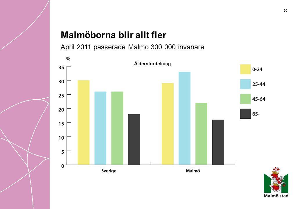 50 Malmöborna blir allt fler April 2011 passerade Malmö 300 000 invånare Åldersfördelning