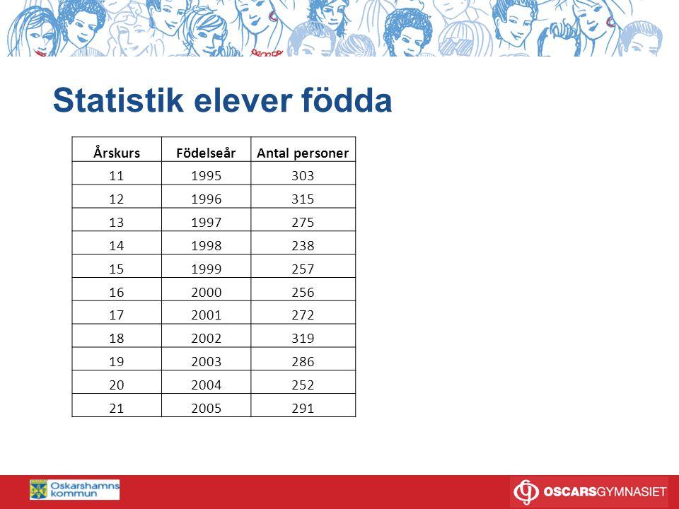 Statistik elever födda ÅrskursFödelseårAntal personer 111995303 121996315 131997275 141998238 151999257 162000256 172001272 182002319 192003286 202004252 212005291