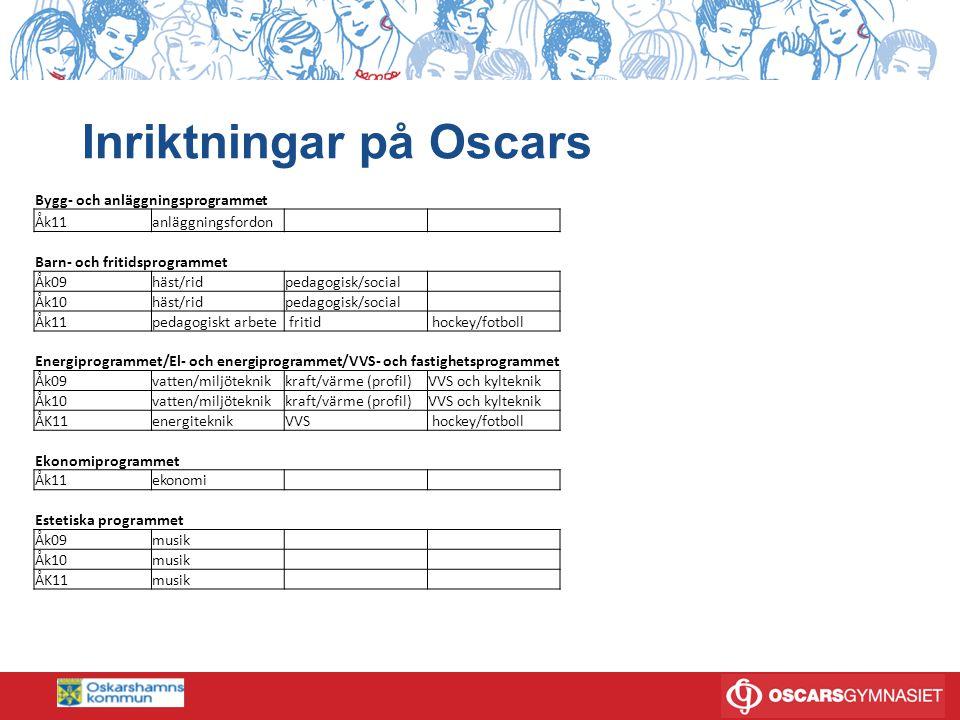 Inriktningar på Oscars Bygg- och anläggningsprogrammet Åk11anläggningsfordon Barn- och fritidsprogrammet Åk09häst/ridpedagogisk/social Åk10häst/ridpedagogisk/social Åk11pedagogiskt arbete fritid hockey/fotboll Energiprogrammet/El- och energiprogrammet/VVS- och fastighetsprogrammet Åk09vatten/miljöteknikkraft/värme (profil)VVS och kylteknik Åk10vatten/miljöteknikkraft/värme (profil)VVS och kylteknik ÅK11energiteknikVVS hockey/fotboll Ekonomiprogrammet Åk11ekonomi Estetiska programmet Åk09musik Åk10musik ÅK11musik