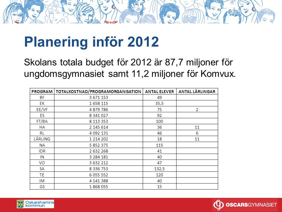 Planering inför 2012 Skolans totala budget för 2012 är 87,7 miljoner för ungdomsgymnasiet samt 11,2 miljoner för Komvux. PROGRAMTOTALKOSTNAD/PROGRAMOR