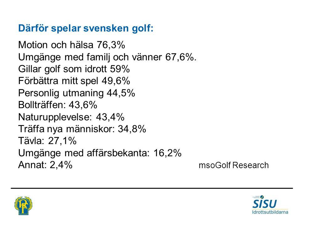 Därför spelar svensken golf: Motion och hälsa 76,3% Umgänge med familj och vänner 67,6%.