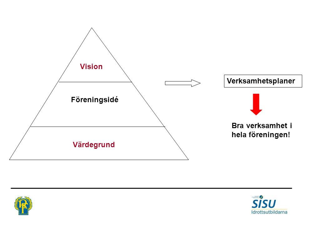 Värdegrund Föreningsidé Vision Verksamhetsplaner Bra verksamhet i hela föreningen!