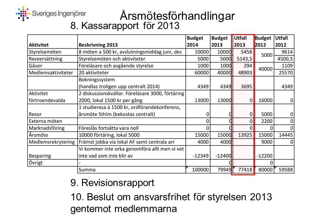 Årsmötesförhandlingar 8. Kassarapport för 2013 9. Revisionsrapport 10. Beslut om ansvarsfrihet för styrelsen 2013 gentemot medlemmarna