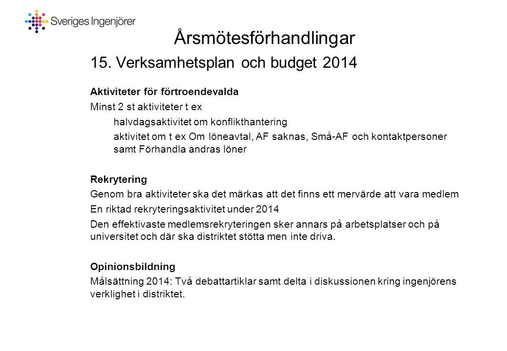 Årsmötesförhandlingar 15. Verksamhetsplan och budget 2014 Aktiviteter för förtroendevalda Minst 2 st aktiviteter t ex halvdagsaktivitet om konflikthan