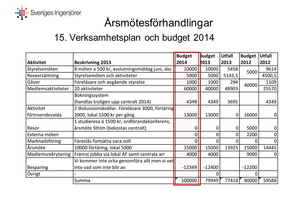 Årsmötesförhandlingar 15. Verksamhetsplan och budget 2014