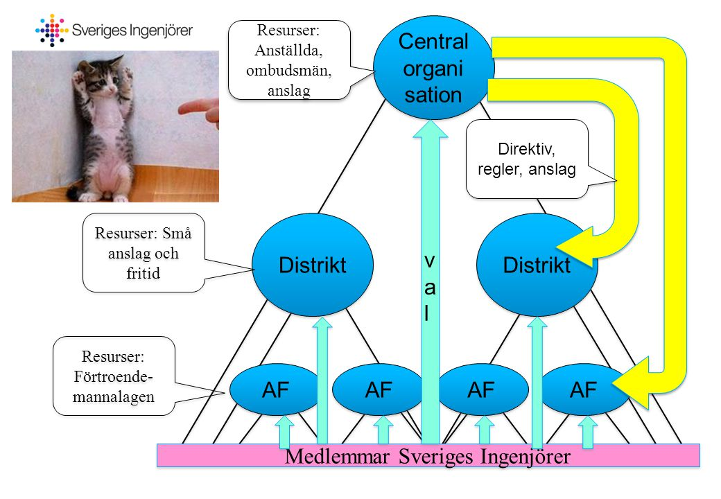 Central organi sation Distrikt AF Medlemmar Sveriges Ingenjörer valval valval Resurser: Förtroende- mannalagen Resurser: Små anslag och fritid Resurse