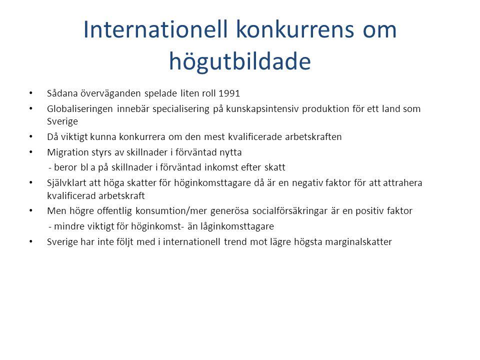 Internationell konkurrens om högutbildade • Sådana överväganden spelade liten roll 1991 • Globaliseringen innebär specialisering på kunskapsintensiv produktion för ett land som Sverige • Då viktigt kunna konkurrera om den mest kvalificerade arbetskraften • Migration styrs av skillnader i förväntad nytta - beror bl a på skillnader i förväntad inkomst efter skatt • Självklart att höga skatter för höginkomsttagare då är en negativ faktor för att attrahera kvalificerad arbetskraft • Men högre offentlig konsumtion/mer generösa socialförsäkringar är en positiv faktor - mindre viktigt för höginkomst- än låginkomsttagare • Sverige har inte följt med i internationell trend mot lägre högsta marginalskatter