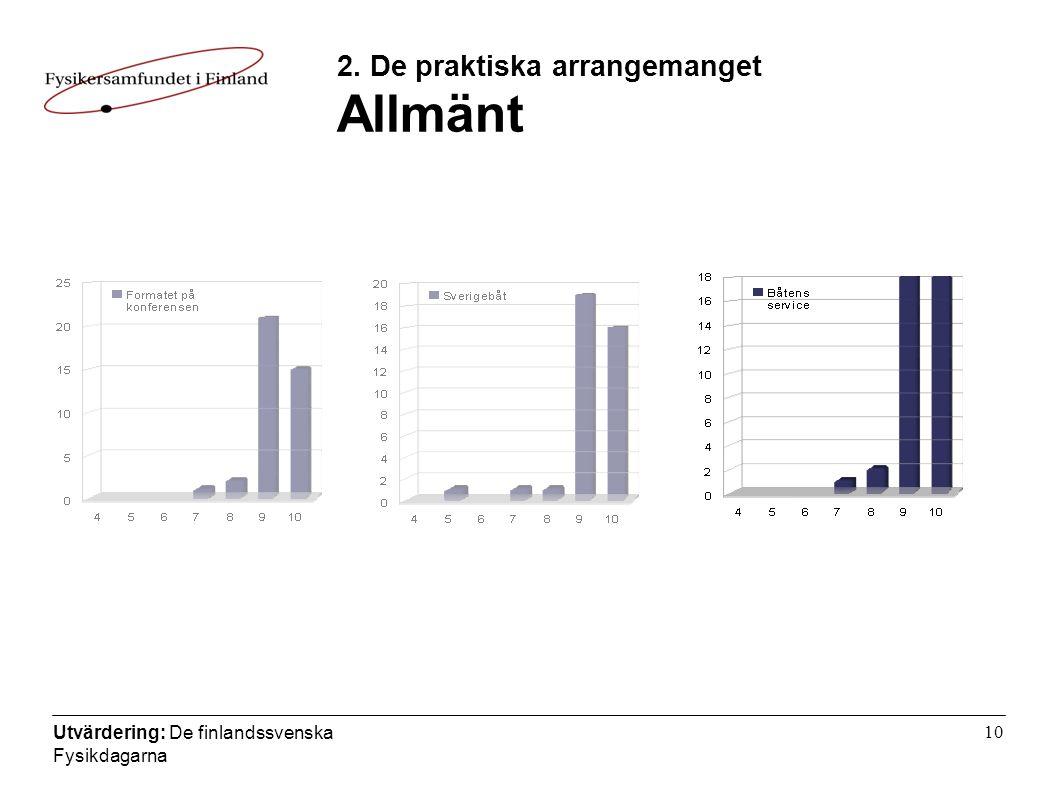 Utvärdering: De finlandssvenska Fysikdagarna 10 2. De praktiska arrangemanget Allmänt