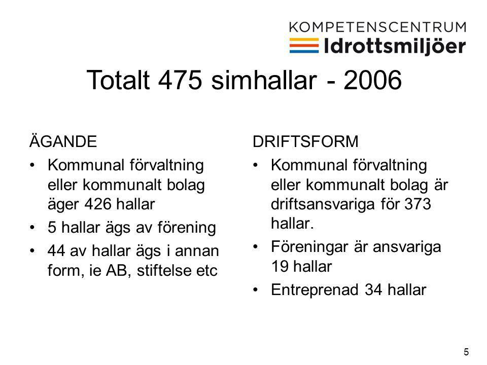 5 ÄGANDE •Kommunal förvaltning eller kommunalt bolag äger 426 hallar •5 hallar ägs av förening •44 av hallar ägs i annan form, ie AB, stiftelse etc DR