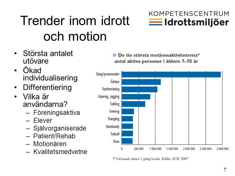 7 •Största antalet utövare •Ökad individualisering •Differentiering •Vilka är användarna? –Föreningsaktiva –Elever –Självorganiserade –Patient/Rehab –
