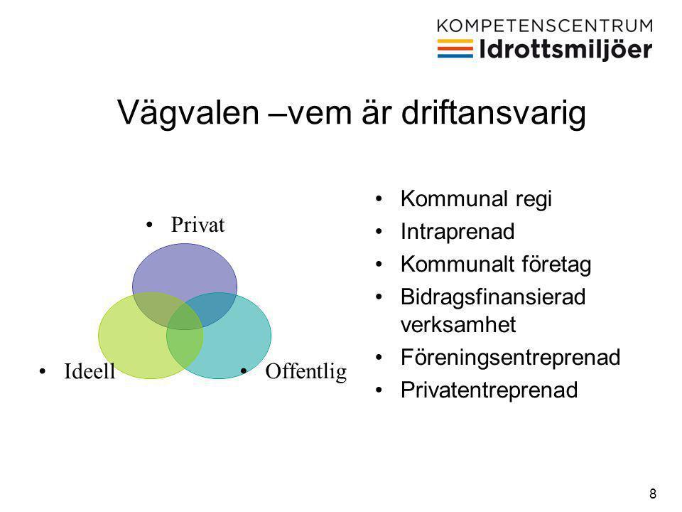 8 •Privat •Offentlig•Ideell •Kommunal regi •Intraprenad •Kommunalt företag •Bidragsfinansierad verksamhet •Föreningsentreprenad •Privatentreprenad Vägvalen –vem är driftansvarig