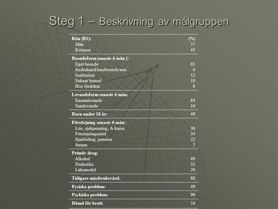 Steg 2 – utvärdering av behandling  Finns utskrivningsintervjuer.