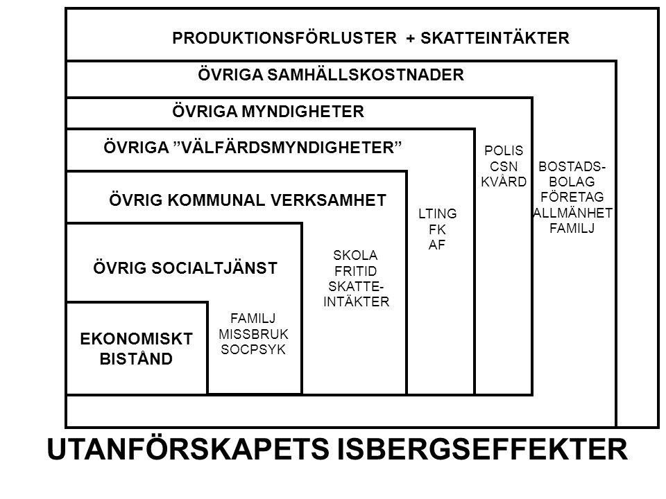 """ÖVR EKONOMISKT BISTÅND ÖVRIG SOCIALTJÄNST ÖVRIG KOMMUNAL VERKSAMHET ÖVRIGA """"VÄLFÄRDSMYNDIGHETER"""" ÖVRIGA SAMHÄLLSKOSTNADER UTANFÖRSKAPETS ISBERGSEFFEKT"""