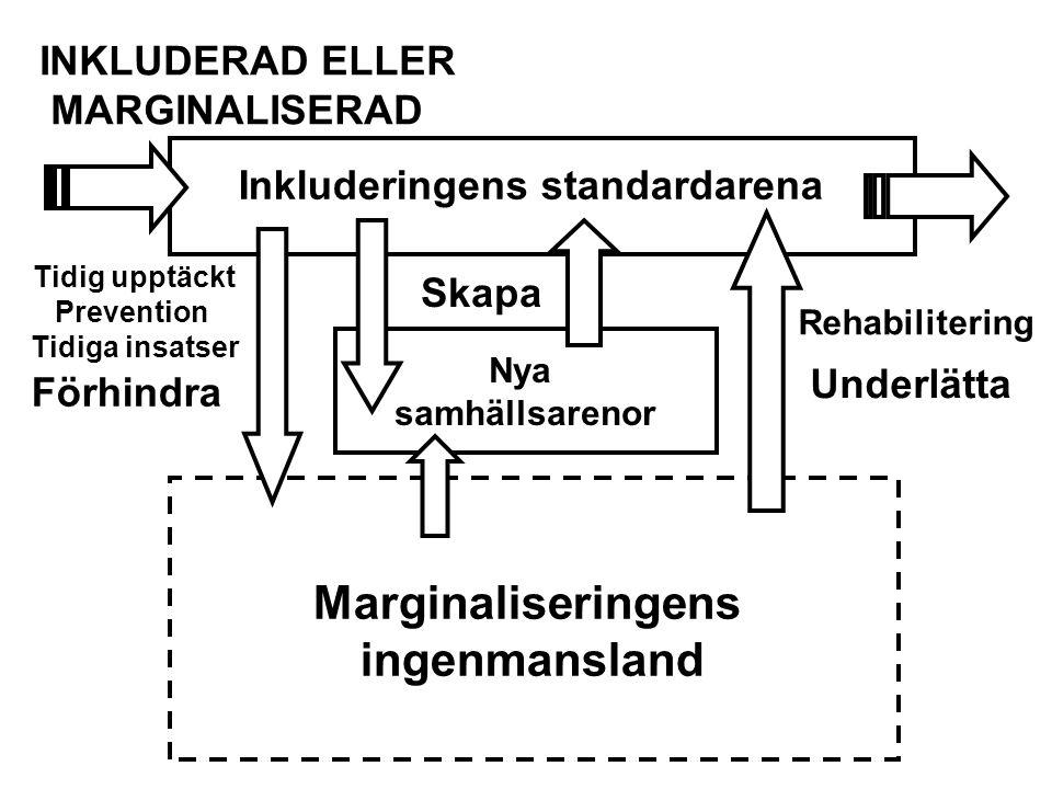 Inkluderingens standardarena Nya samhällsarenor Marginaliseringens ingenmansland Tidig upptäckt Prevention Tidiga insatser Rehabilitering INKLUDERAD E