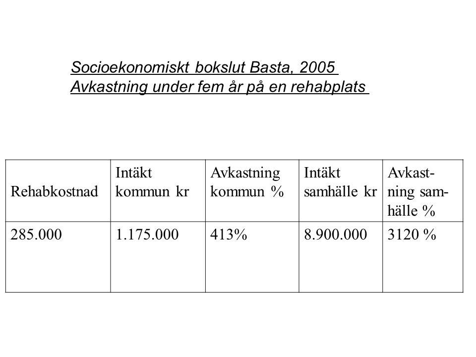 Socioekonomiskt bokslut Basta, 2005 Avkastning under fem år på en rehabplats Rehabkostnad Intäkt kommun kr Avkastning kommun % Intäkt samhälle kr Avkast- ning sam- hälle % 285.0001.175.000413%8.900.0003120 %