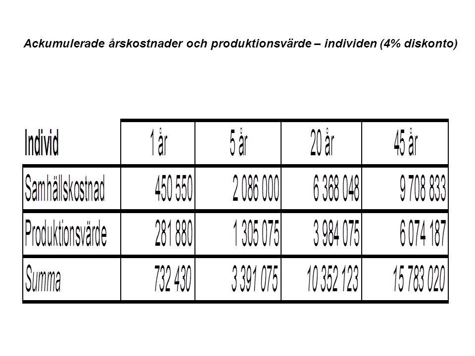 Ackumulerade årskostnader och produktionsvärde – individen (4% diskonto)