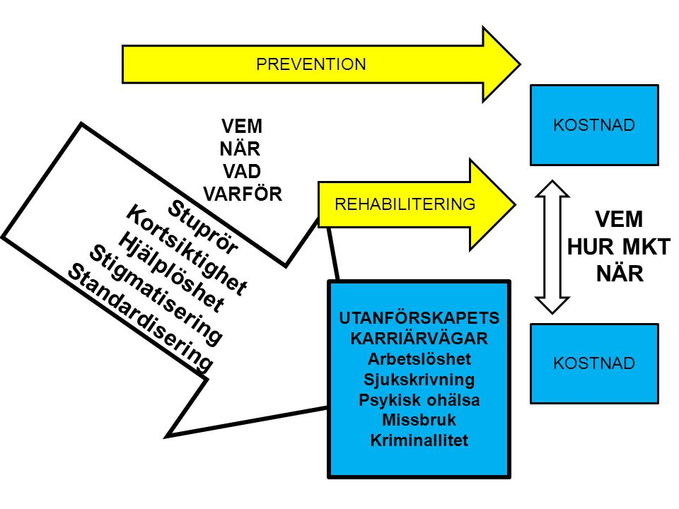 Stuprör Kortsiktighet Hjälplöshet Stigmatisering Standardisering UTANFÖRSKAPETS KARRIÄRVÄGAR Arbetslöshet Sjukskrivning Psykisk ohälsa Missbruk Kriminallitet PREVENTION REHABILITERING KOSTNAD VEM HUR MKT NÄR VEM NÄR VAD VARFÖR