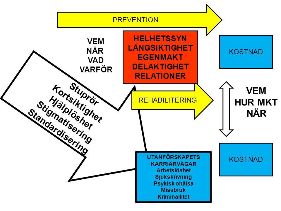 Stuprör Kortsiktighet Hjälplöshet Stigmatisering Standardisering UTANFÖRSKAPETS KARRIÄRVÄGAR Arbetslöshet Sjukskrivning Psykisk ohälsa Missbruk Kriminallitet PREVENTION REHABILITERING KOSTNAD VEM HUR MKT NÄR HELHETSSYN LÅNGSIKTIGHET EGENMAKT DELAKTIGHET RELATIONER VEM NÄR VAD VARFÖR