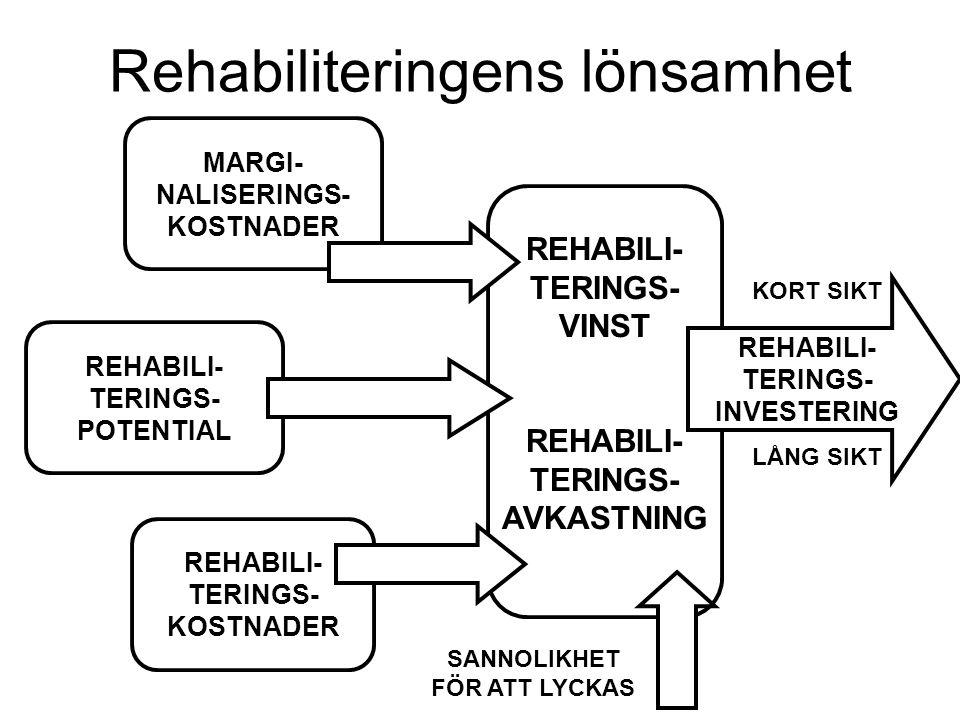Rehabiliteringens lönsamhet MARGI- NALISERINGS- KOSTNADER REHABILI- TERINGS- POTENTIAL REHABILI- TERINGS- KOSTNADER REHABILI- TERINGS- VINST REHABILI- TERINGS- AVKASTNING REHABILI- TERINGS- INVESTERING KORT SIKT LÅNG SIKT SANNOLIKHET FÖR ATT LYCKAS