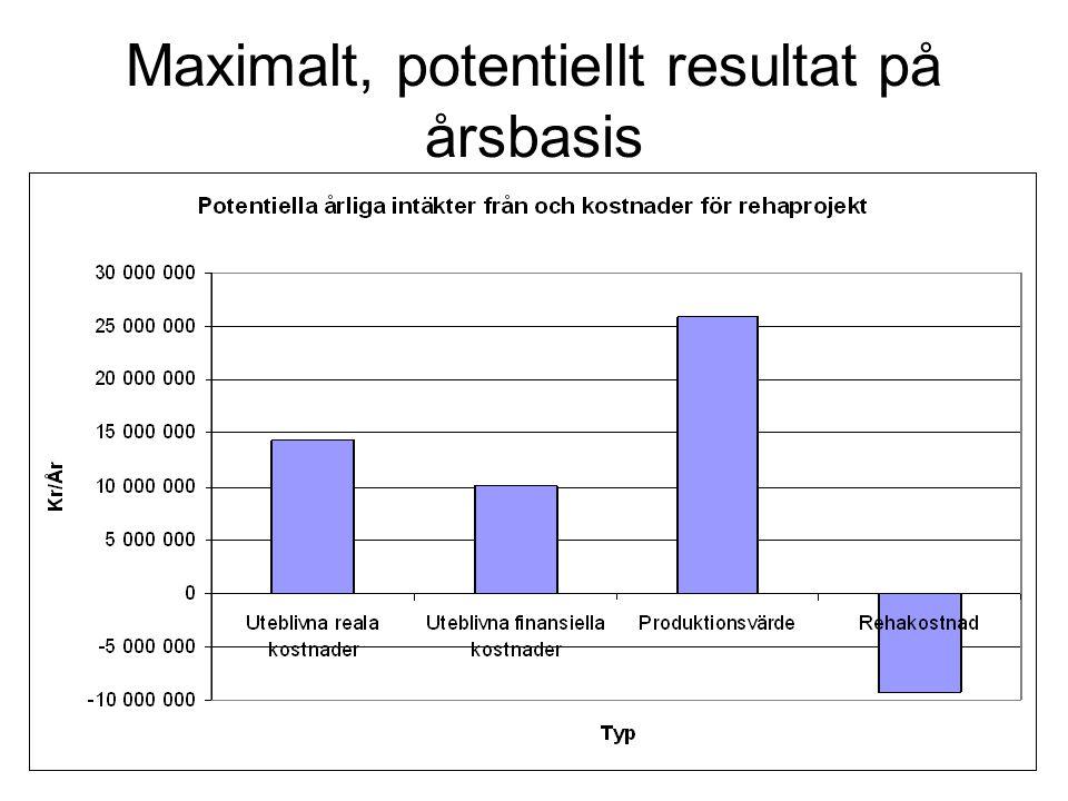 Maximalt, potentiellt resultat på årsbasis
