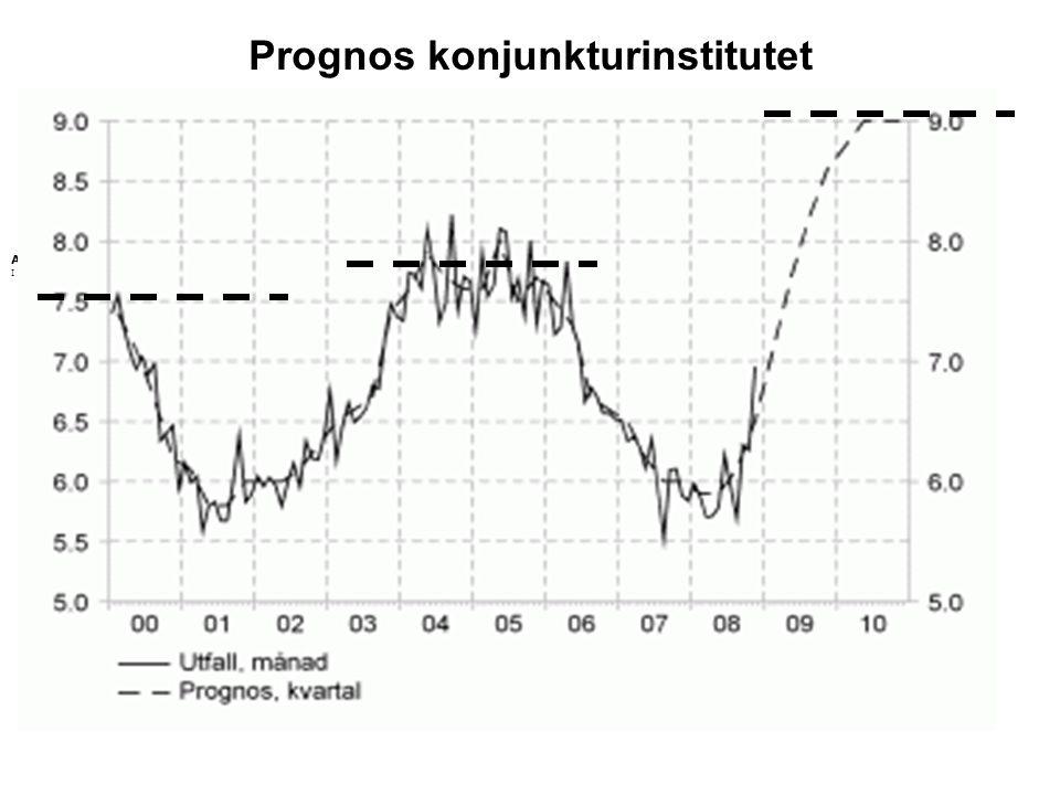 Arbetsl ö shet enligt ny definition I procent av arbetskraften, s ä songsrensade v ä rden. Prognos konjunkturinstitutet