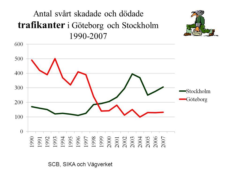 Antal svårt skadade och dödade trafikanter i Göteborg och Stockholm 1990-2007 SCB, SIKA och Vägverket