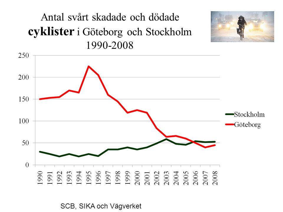 Antal svårt skadade och dödade cyklister i Göteborg och Stockholm 1990-2008 SCB, SIKA och Vägverket